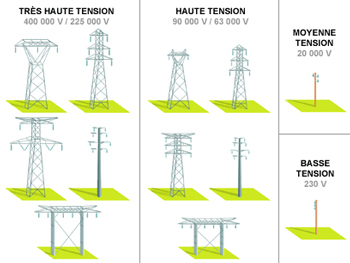 Aspect des différents pylônes électriques (©EDF)