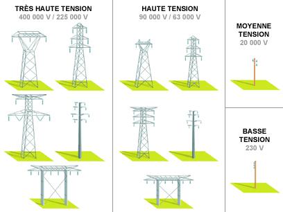carte ligne edf basse tension Différentes lignes électriques et pylônes électriques : explications