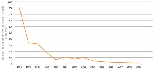 Nombre de dépassements par an de la dose de 20 mSv reçue par les travailleurs du nucléaire (©2011 d'après IRSN)