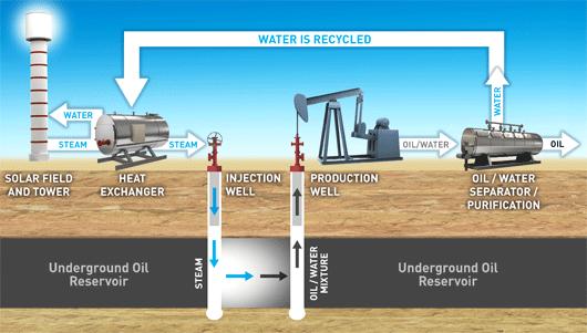 Présentation de la technique de RAP utilisée à Coalinga (©BrightSource Energy)
