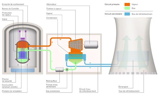Principe de fonctionnement d'un réacteur à eau bouillante, type installé à Fukushima (©2011)