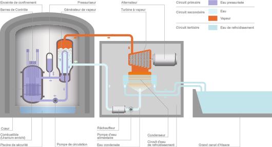 Principe de fonctionnement d'une tranche nucléaire de la centrale de Fessenheim (©CDE)
