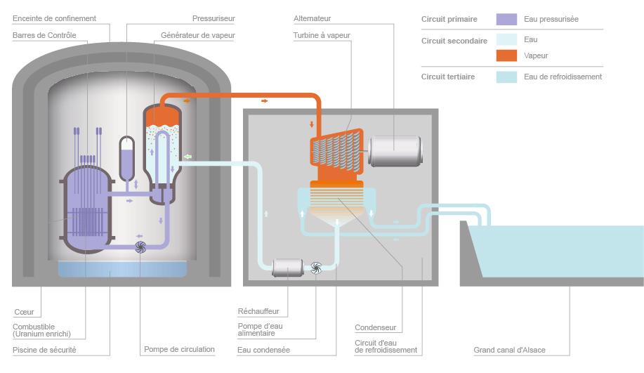 Centrale nucl aire de fessenheim chiffres cl s - Principe de fonctionnement d une chambre froide ...