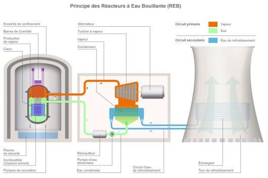 schéma réacteur nucléaire eau bouillante