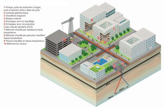 Schéma général d'un réseau de chaleur (©ADEME-BRGM)