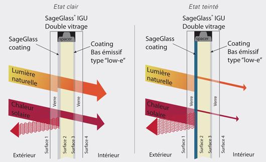 Principe technologique du vitrage « Electrochrome SageGlass® » (©Quantum Glass)
