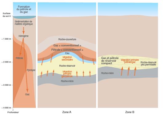 Étapes de migration des hydrocarbures conventionnels et de ceux de réservoir compact (©DR)