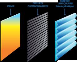 Différentes couches du film photovoltaïque (©Wysips)