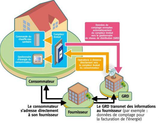 Smart grids fonctionnement des compteurs évolués