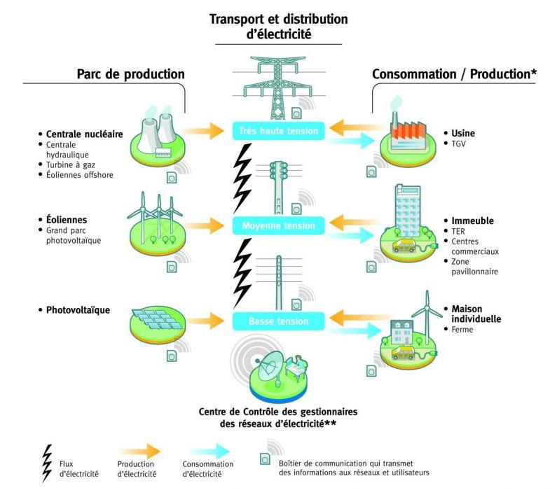 smart grids gestion des rseaux - Electricite Maison Pour Les Nuls