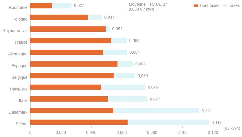 Structuration des prix du gaz naturel d tail des co ts du gaz france - Consommation gaz moyenne ...