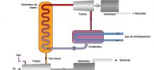 Une centrale à gaz à cycle combiné