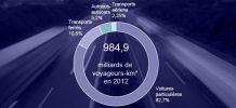 Chiffres clés des énergies dans le transports