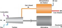 Fonctionnement cogénération - générateur électricité et chaleur