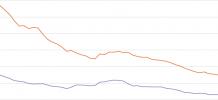 Évolution des prix de l'électricité en France entre 1950 et 2012