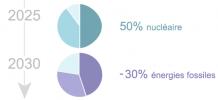 Les grands axes du projet de loi de programmation pour la transition énergétique