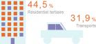 Chiffres clés de la consommation d'énergie en France