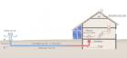 Géothermie superficielle, puits canadien