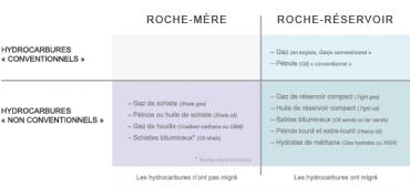 Les hydrocarbures de roche-mère