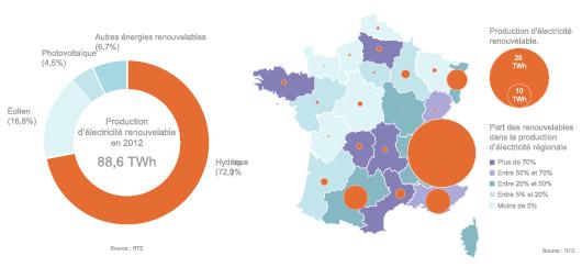 8ee7d2539f Énergies renouvelables en France : état des lieux en 2013