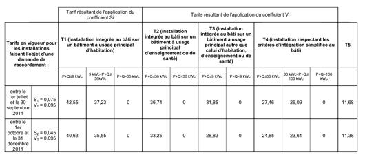 Nouveaux tarifs d'achat de l'électricité produite à partir de l'énergie radiative du soleil (en centimes d'euros par kWh), ©CRE