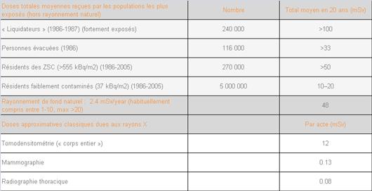 Calcul des doses radioactives totales reçues en moyenne par les populations les plus exposées de Tchernobyl (©OMS, Aide-mémoire 2006)