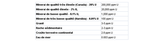 Proportion d'uranium sur terre (ppm : part par million : 0,0001%)