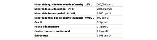 Proportion d'uranium sur terre (ppm : part par million : 0,0001%)