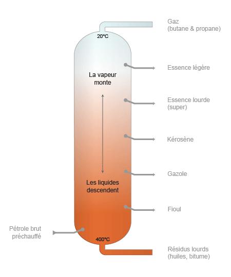 Tour de distillation du pétrole (©DR)