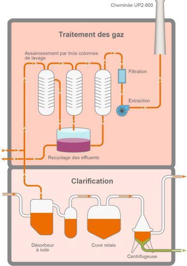 retraitement combustible traitement des gaz clarification