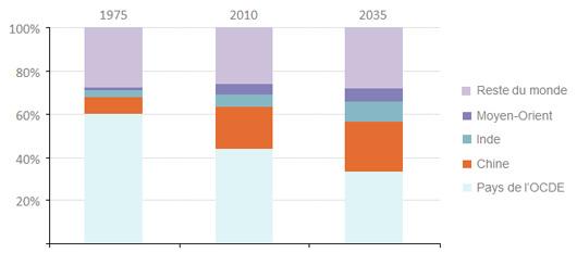 Répartition de la consommation d'énergie primaire par zone (d'après ©World Energy Outlook – International Energy Agency)