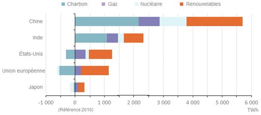 Évolution de la production d'électricité entre 2010 et 2035 (d'après ©World Energy Outlook – International Energy Agency)